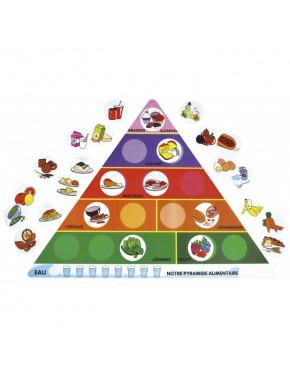 La pyramide alimentaire...
